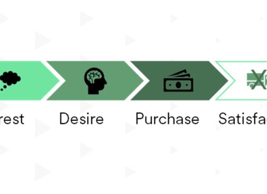 3D E-Commerce Customer Journey