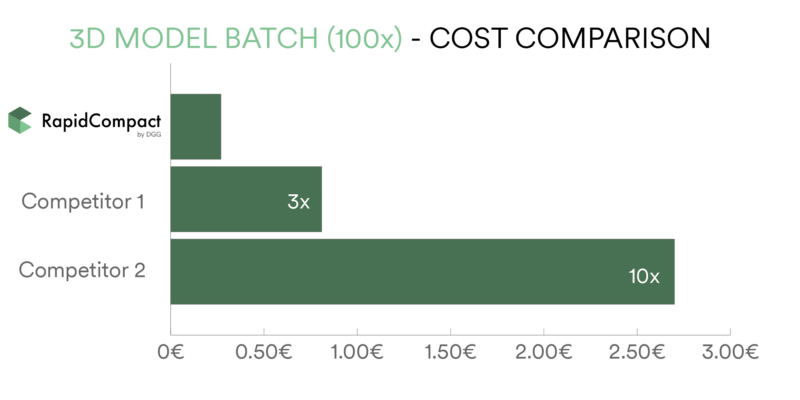 3D model cost per batch comparison