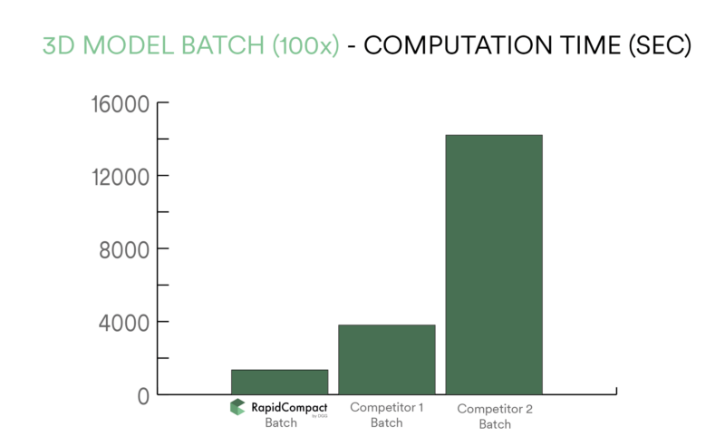 3D Model computation time comparison RapidCompact competitors
