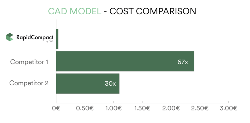 CAD Model Processing Costs Comparison