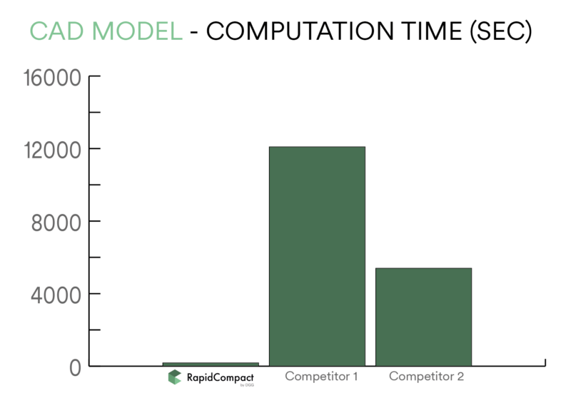 CAD Model Computation Time Comparison