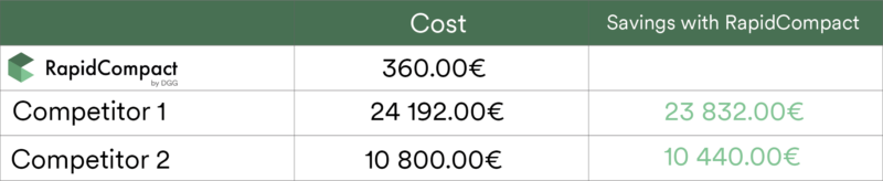 Cost Saving Table RapidCompact Competitors