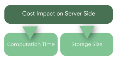 Cost Impact Server Side 3D Pipeline